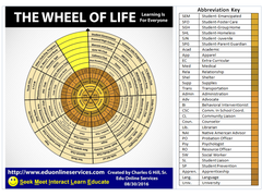 What is the Wheel Of Life?